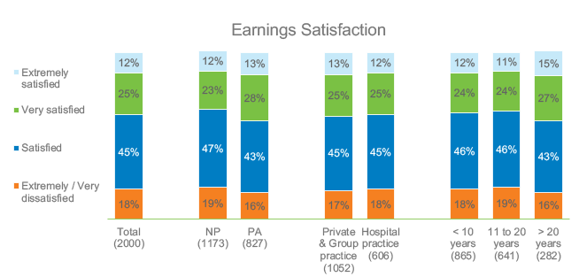 How satisfied were you with your earnings in 2019?