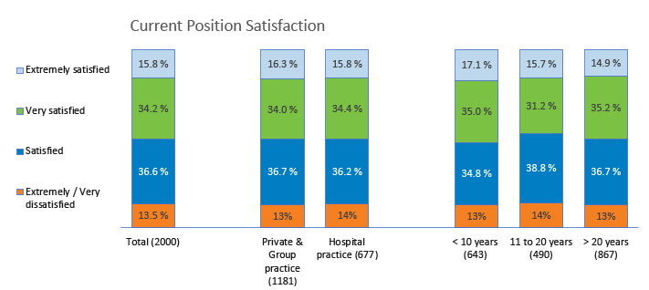 Overall, for your current position, how would you rate your job satisfaction?